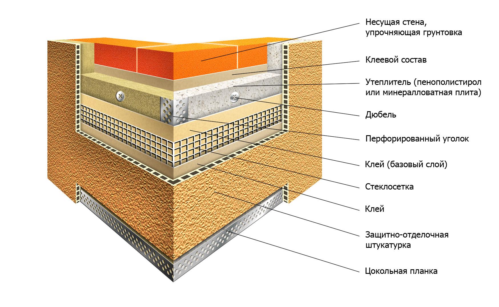 Пенополистирол для утепления дома своими руками